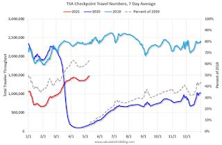 TSA Traveler Data