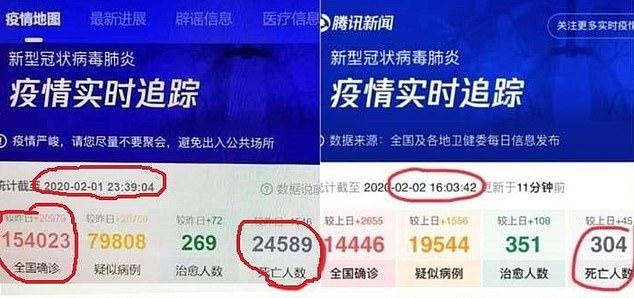 Beda dengan Rilis Resmi China, Media Tencent Laporkan Lebih dari 24.000 Korban Jiwa Virus Corona