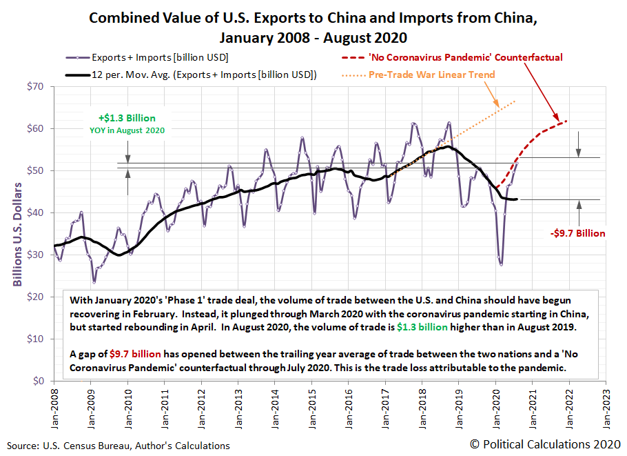 Combined Value of U.S. Exports to China and Imports from China, January 2008 - August 2020