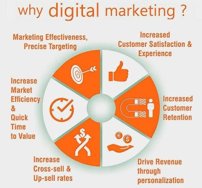 Why Digital Marketing Important, Why Digital Marketing?