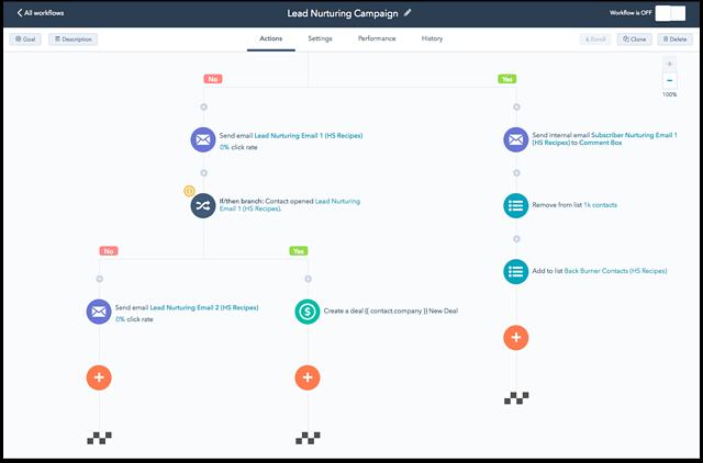 Workflows là gì? có cần dùng workflows trong marketing