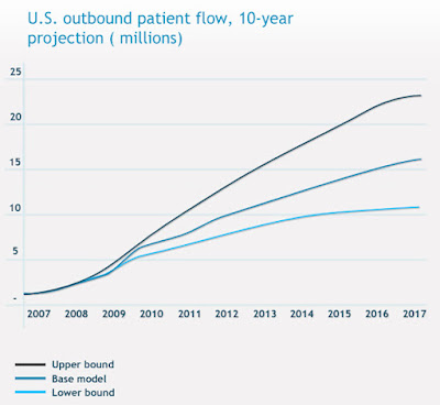 US-outbound-medical-tourism-projections