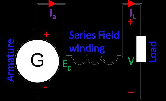 Dc Series Generator
