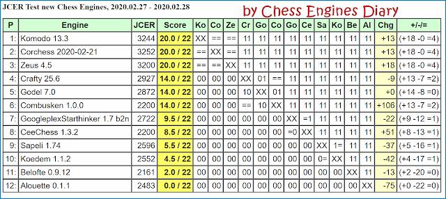 JCER Tournament 2020 - Page 3 2020.02.27.JCERTestNewChessEngines