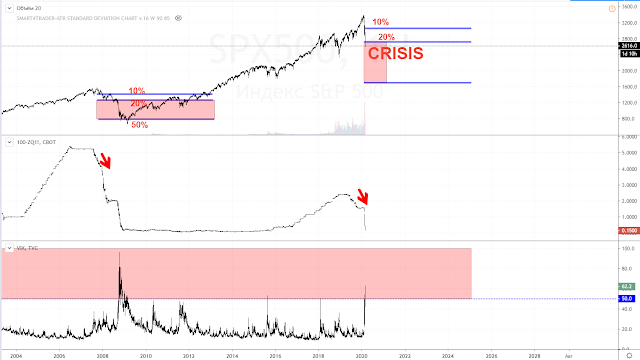 Кризис только впереди?