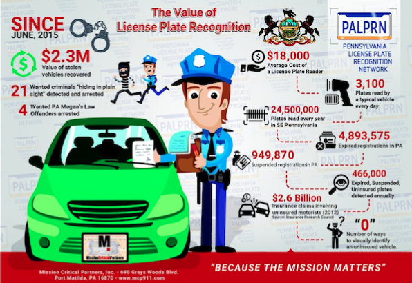 Pa Dmv Car Inspection Cost Price How Much