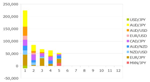 2019年5月までのFXの運用成績