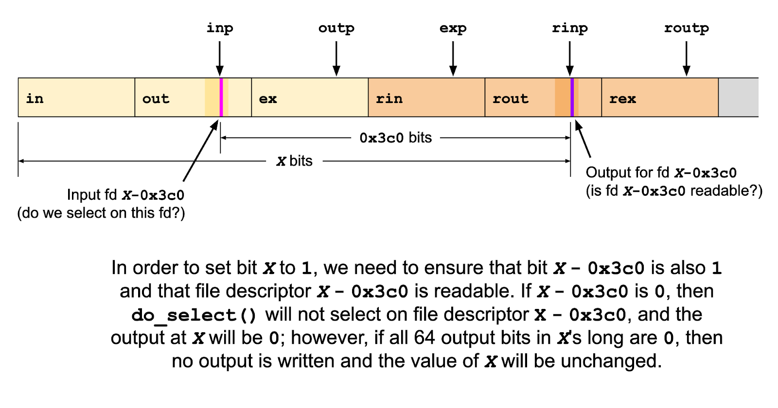 A diagram showing the cyclical dependency of bit values that can be written using this buffer overflow. In order to set bit X to 1, we need to ensure that bit X - 0x3c0 is also 1 and that file descriptor X - 0x3c0 is readable. If X - 0x3c0 is 0, then do_select() will not select on file descriptor X - 0x3c0, and the output at X will be 0; however, if all 64 output bits in X's long are 0, then no output is written and the value of X will be unchanged.