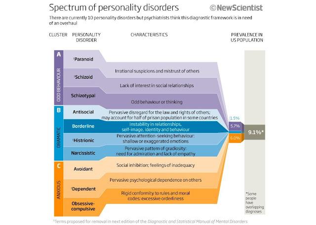 Десять основных личностных расстройств по DSM и их распространенность в США