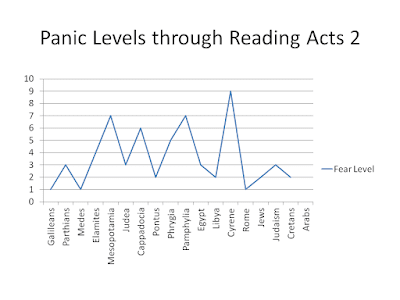Panic Levels Through Acts 2