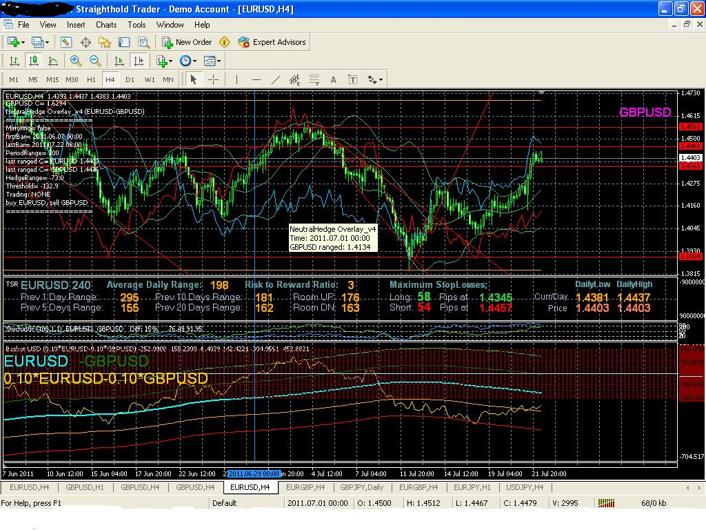 Pairs trading forex