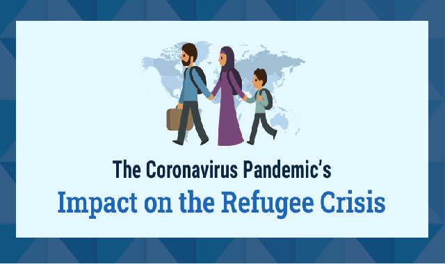 The Coronavirus Pandemic and the Refugee Crisis #infographic