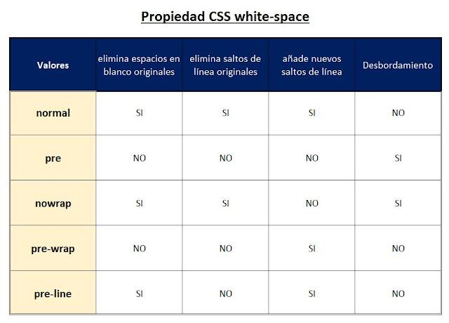 Cuadro resumen Propiedad  CSS white-space