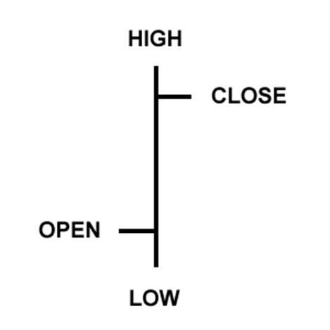 Belajar trading crypto tingkat 2 bondhokumpeni trading circle grafik tersebut terbentuk alami dari satu batang bar pada periode tertentu dengan batang batang seterusnya lihat gambar kedua dan ketiga ccuart Gallery