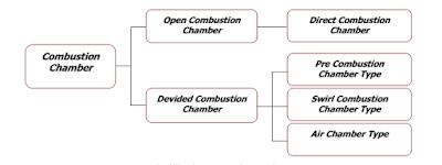Combustion Chamber Type berdasarkan Bentuk