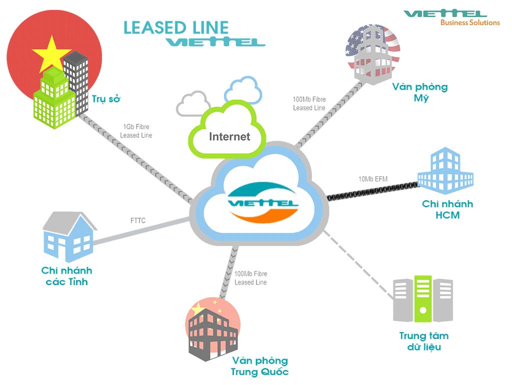 Leasedline Internet Viettel
