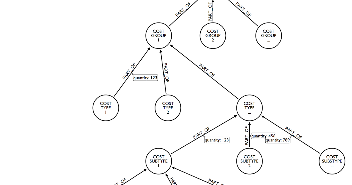 Bruggen Blog Using Neo4j To Manage And Calculate Hierarchies