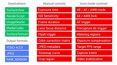 Camera2 API Controls