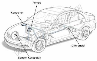 Gambar Komponen Rem ABS pada Mobil