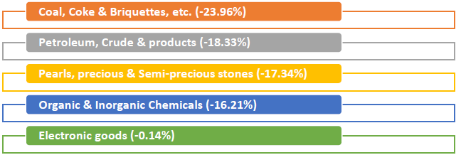 Major commodity groups of import showing negative growth in September 2019