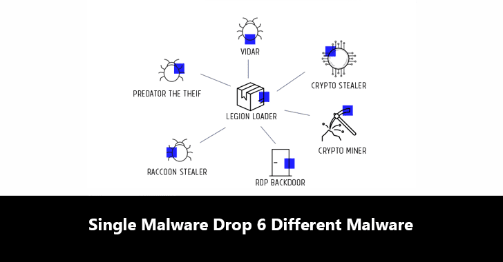 Dropper-for-Hire – Hackers Using a Single Malware to Drop 6 Different Malware in Targeted Systems