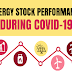 Energy Stock Performance During COVID-19 #infographic