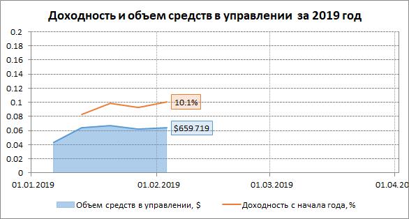 Динамика доходности управляемых средств  в 2019 году