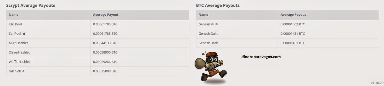 cuanto se gana al día invirtiendo en bitcoin