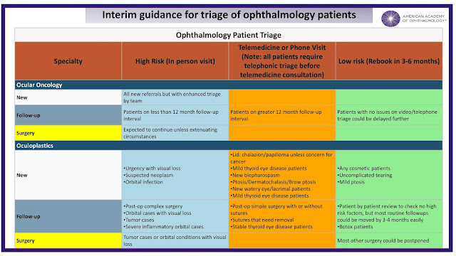 Ophthalmology triage COVID 19