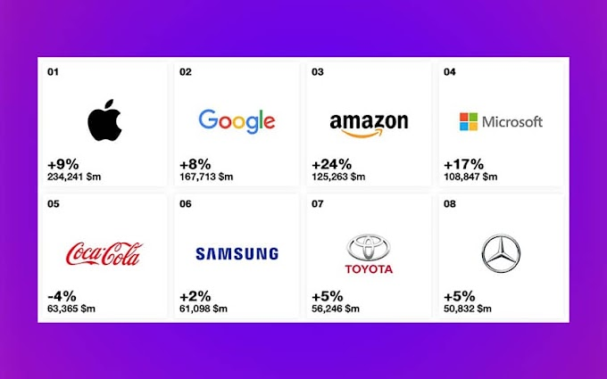 Apple remains the most powerful brand in the world ahead of Google, Amazon and Microsoft