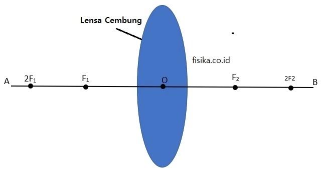 Bagian Bagian Lensa Cembung