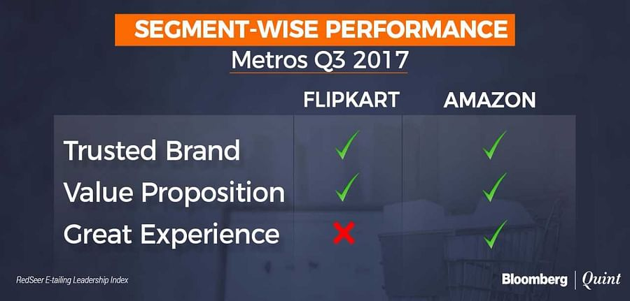 This image is a result of the survey conducted by Redseer, which shows that Amazon is providing best Value proposition and great user experience. Along with that, Amazon also the trusted online platform to buy products. And, Flipkart has failed to provide Value Proposition and great user experience.