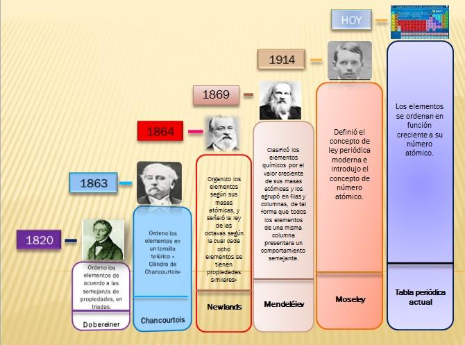 Mi recetario qumico la tabla peridica conozcamos la historia de la tabla peridica a travs de una linea de tiempo que describe los principales acontecimientos urtaz Images