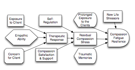 a generic model of compassion fatigue resilience c professor