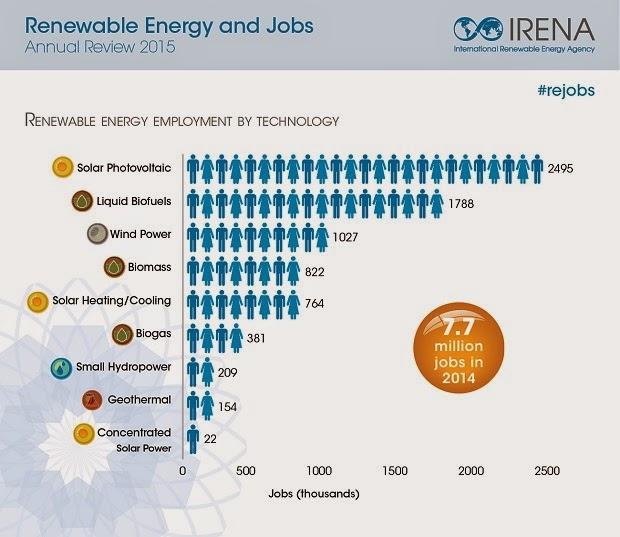 Renewable Energy Employs 7 7 Million People Worldwide