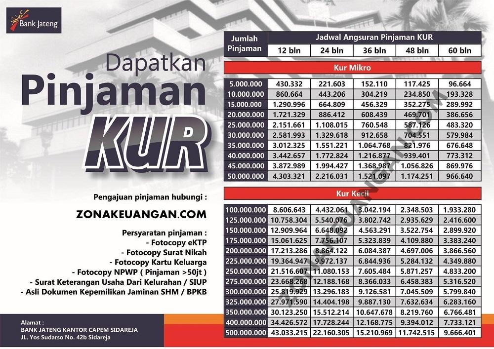 Syarat Pengajuan KUR Bank Jateng - zonakeuangan.com