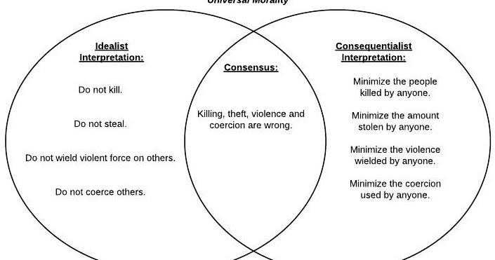 populism vs progressivism venn diagram
