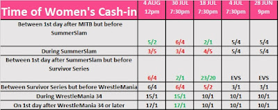 Women's Money in the Bank 2017 Cash-In Date Betting
