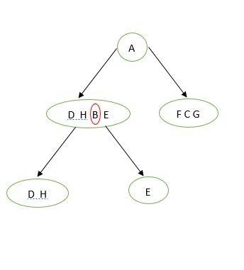 node b
