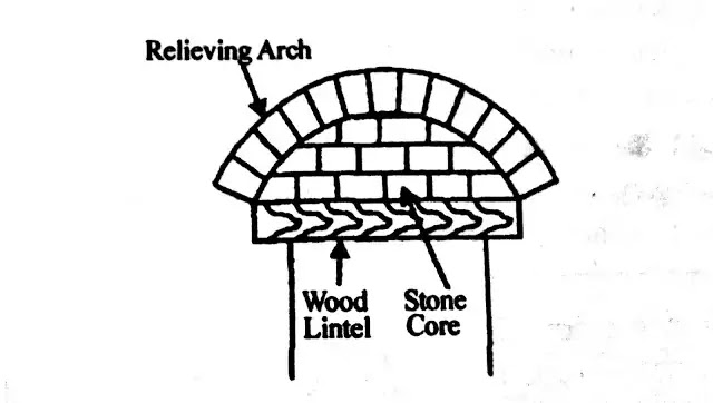 Relieving Arch