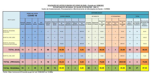 95,56% da taxa de ocupação dos leitos de UTI do SUS (02 vaga)  e 75 %  particular (01 vaga) dos Hospitais do Vale do Ribeira (10/06)