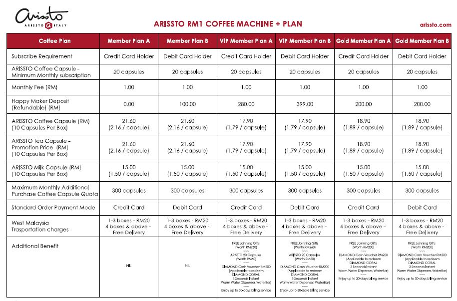 Arissto coffee, Arissto Italy, Arissto Malaysia, Rawlins Eats, Coffee Lover, Arissto Tea Presso, RM 1 Coffee Machine Plan, Rawlins GLAM