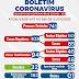Ponto Novo registra 94 casos de coronavírus, com 32 curados e 1 óbito; confira boletim epidemiológico desta sexta (31)
