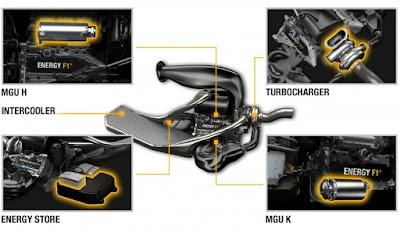 Schema del sistema propulsivo termico e rigenerativo del motore Renault Turbo