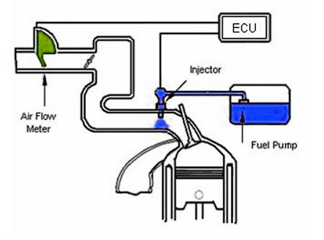 efi-system-during-engine-acceleration
