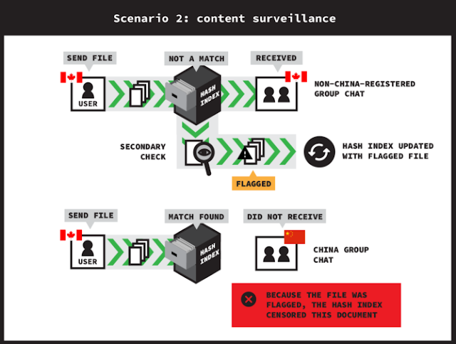 WeChat Monitoring Files Shared by International Users scenario