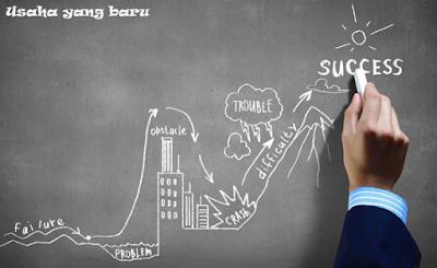 Tips Memulai Usaha Bisnis