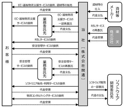 物流サービスの事業系統図