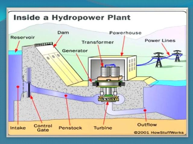 hydroelectric generator diagram. Advantages And Disadvantages Of Hydro Power Plant Science Technology Rh  Enghrahman Blogspot Com Hydroelectric Energy Generator Parts Mini Hydroelectric Generator Diagram E