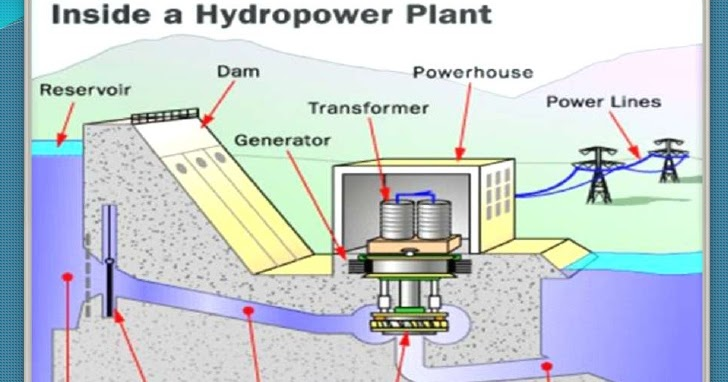 Block Diagram of Hydro Power Plant - Science&Technology | Hydel Power Plant Diagram |  | Science&Technology - blogger